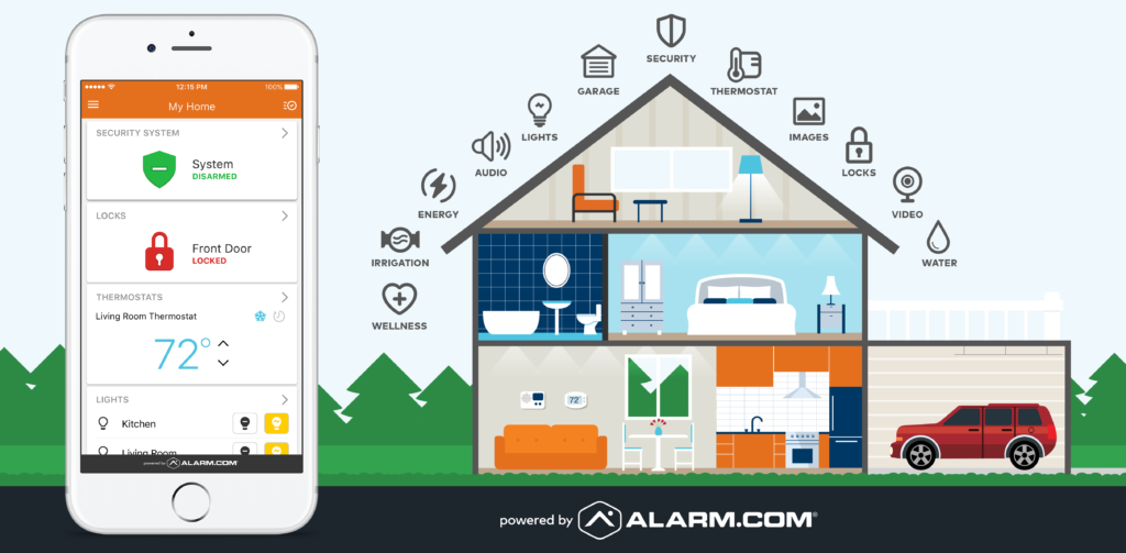 home automation, Alarm.com, Honeywell TotalConnect, Smart home automation, ARM Security Systems